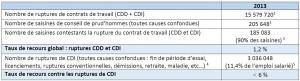 Tableau taux de recours CPH