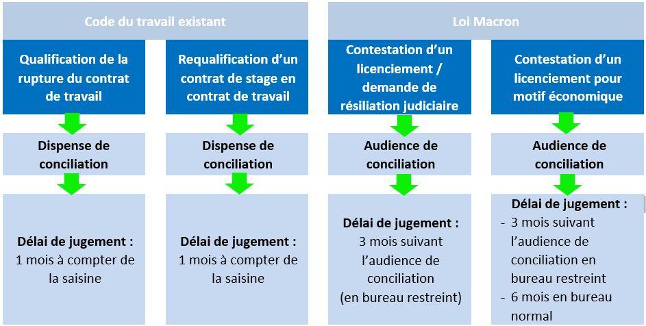 Prud 39 hommes la loi macron entre en vigueur margot duclot avocat - Bureau de conciliation prud hommes ...